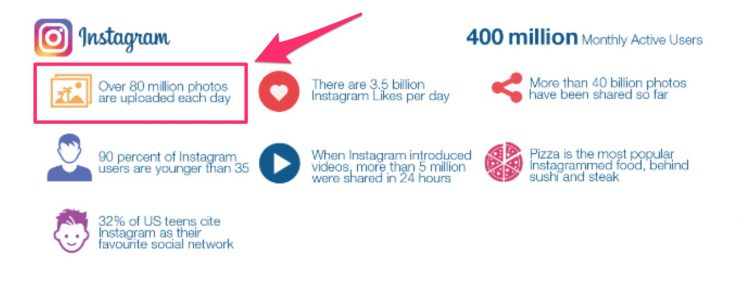Applying Growth Hacking to Instagram